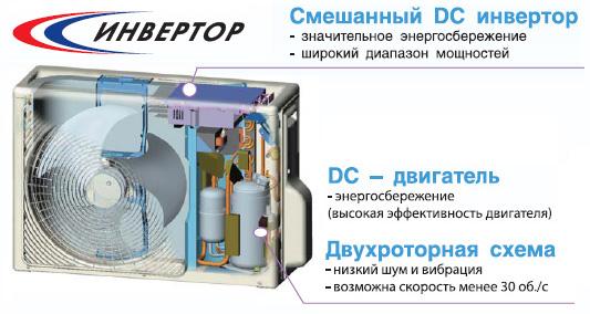 инверторный кондиционер